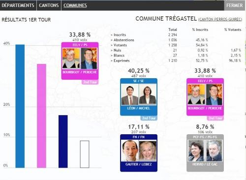 Resultats Tregastel.jpg